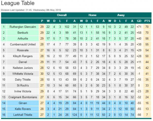 Barrhead News: Neilston down in eighth in the West Championship table after the recent round of midweek fixtures